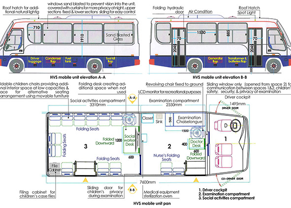 Design of HVS midi bus-street-outreach-mobile units (credit: Azzam based on field work with HVS foundation, 2019). AGATHÒN 06 | 2019