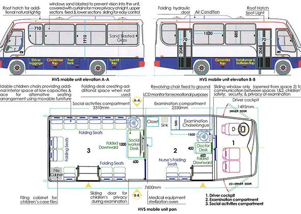Design of HVS midi bus-street-outreach-mobile units (credit: Azzam based on field work with HVS foundation, 2019). AGATHÒN 06 | 2019